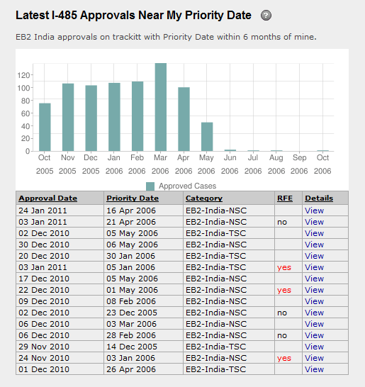 Uscis priority dates in Brisbane